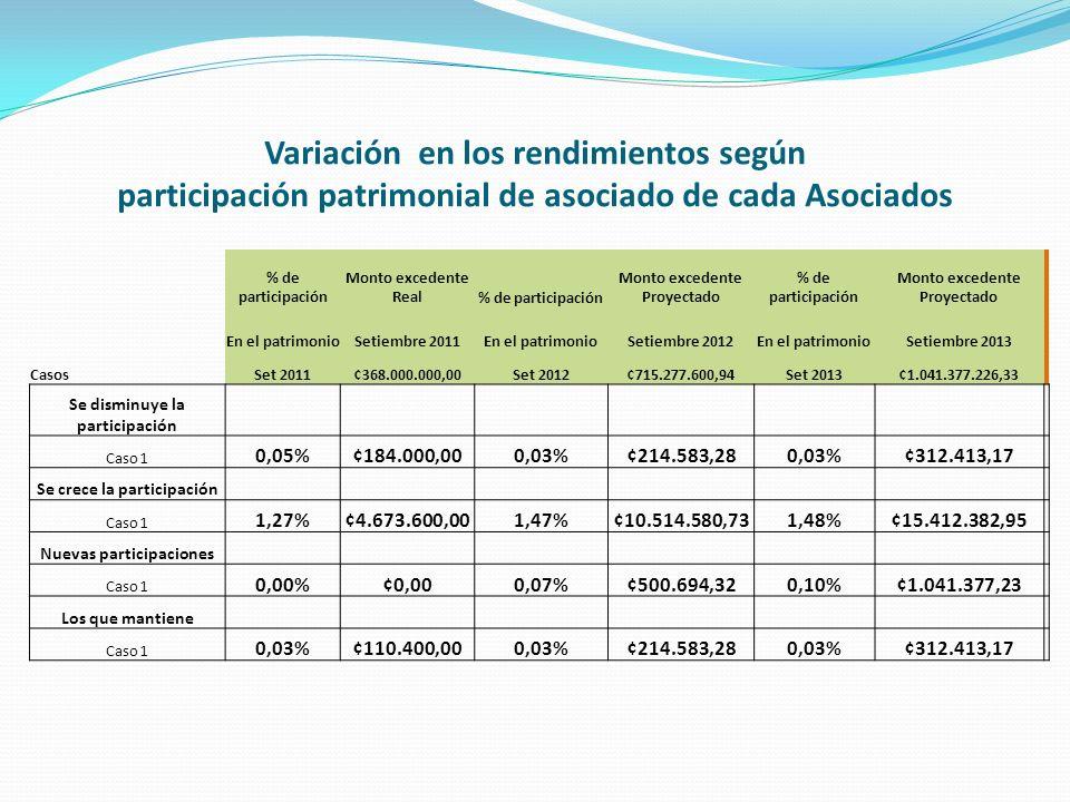 Variación en los rendimientos según participación patrimonial de asociado de cada Asociados