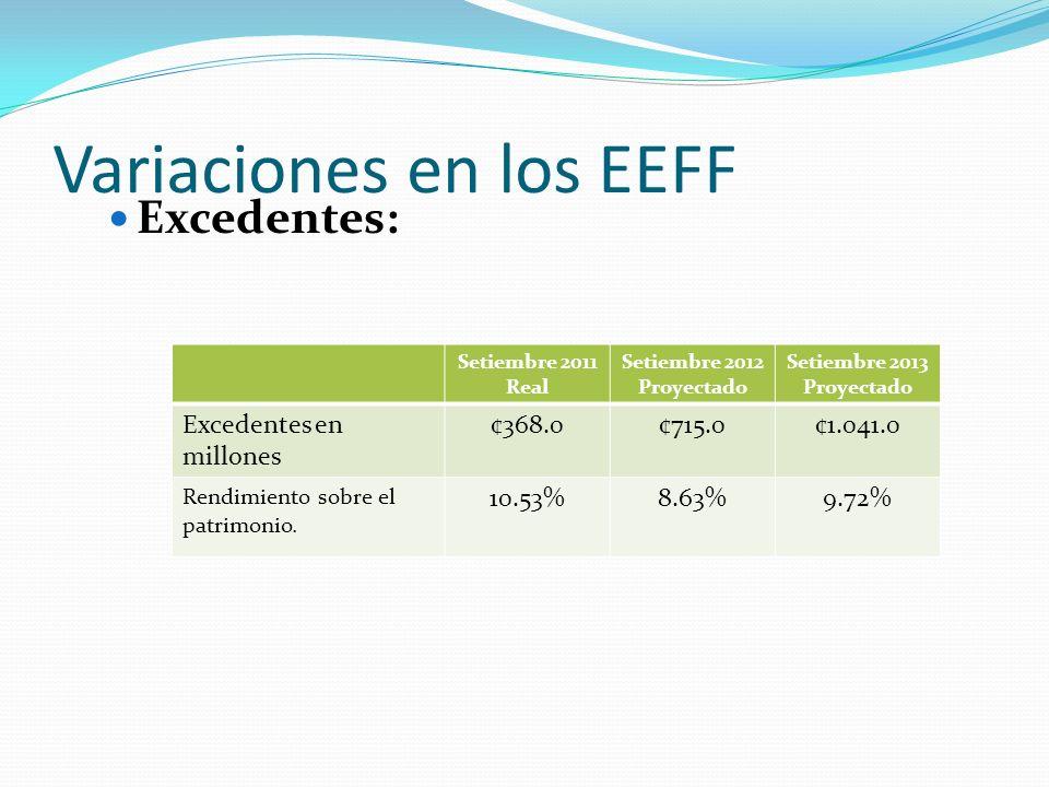 Variaciones en los EEFF