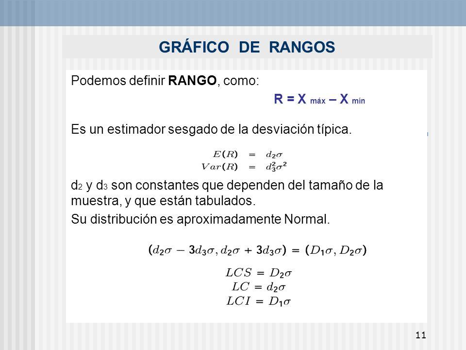 GRÁFICO DE RANGOS Podemos definir RANGO, como: R = X máx – X mín