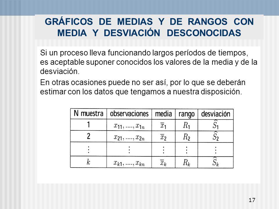 GRÁFICOS DE MEDIAS Y DE RANGOS CON MEDIA Y DESVIACIÓN DESCONOCIDAS