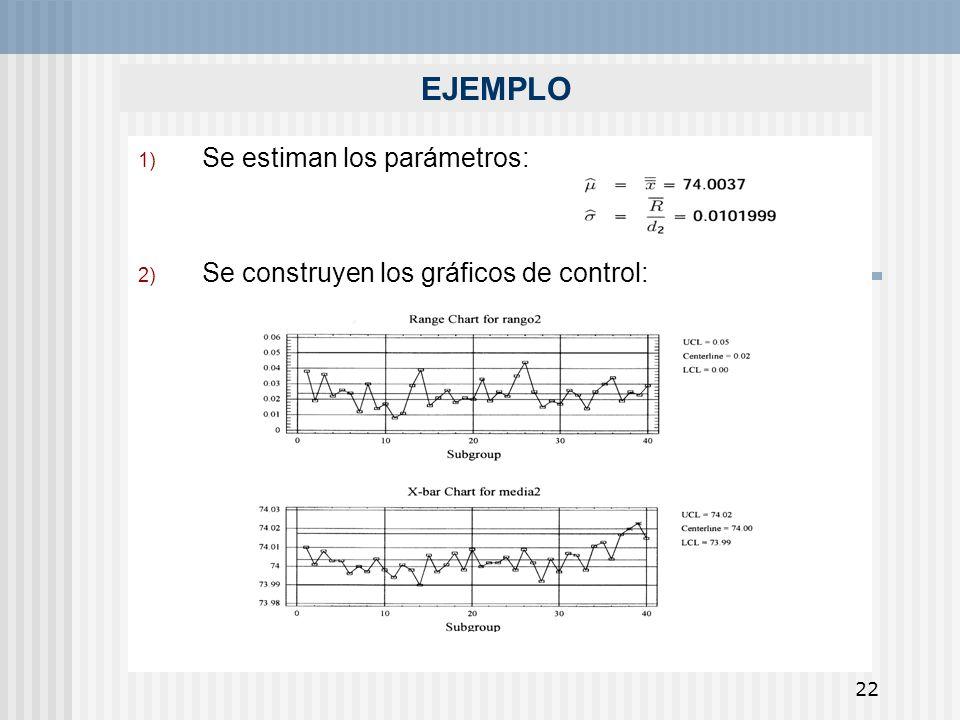 Se estiman los parámetros: Se construyen los gráficos de control: