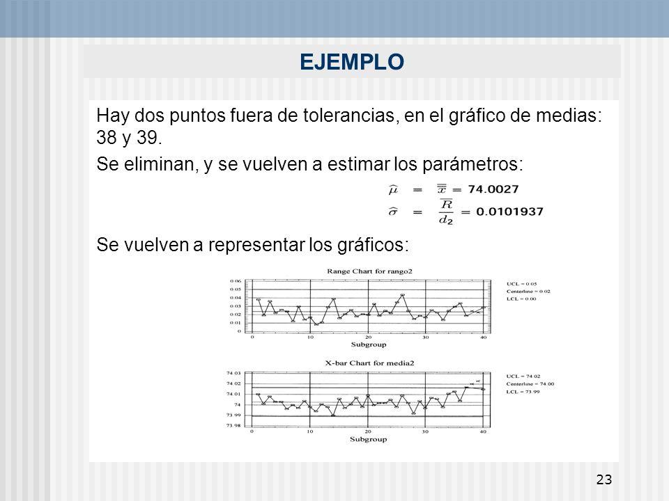 EJEMPLOHay dos puntos fuera de tolerancias, en el gráfico de medias: 38 y 39. Se eliminan, y se vuelven a estimar los parámetros: