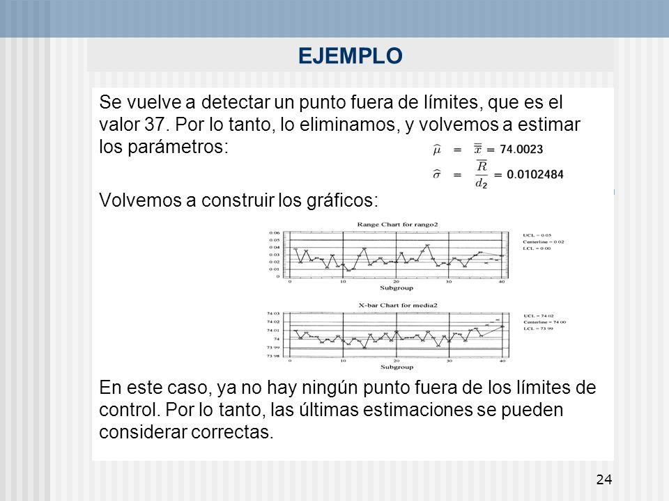 EJEMPLO Se vuelve a detectar un punto fuera de límites, que es el valor 37. Por lo tanto, lo eliminamos, y volvemos a estimar los parámetros: