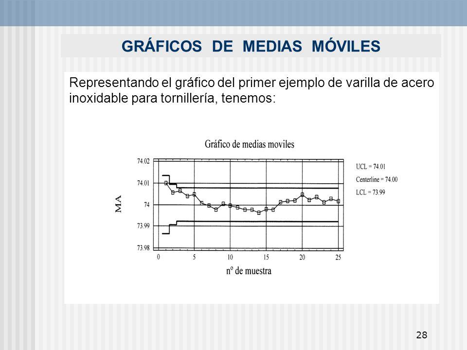 GRÁFICOS DE MEDIAS MÓVILES