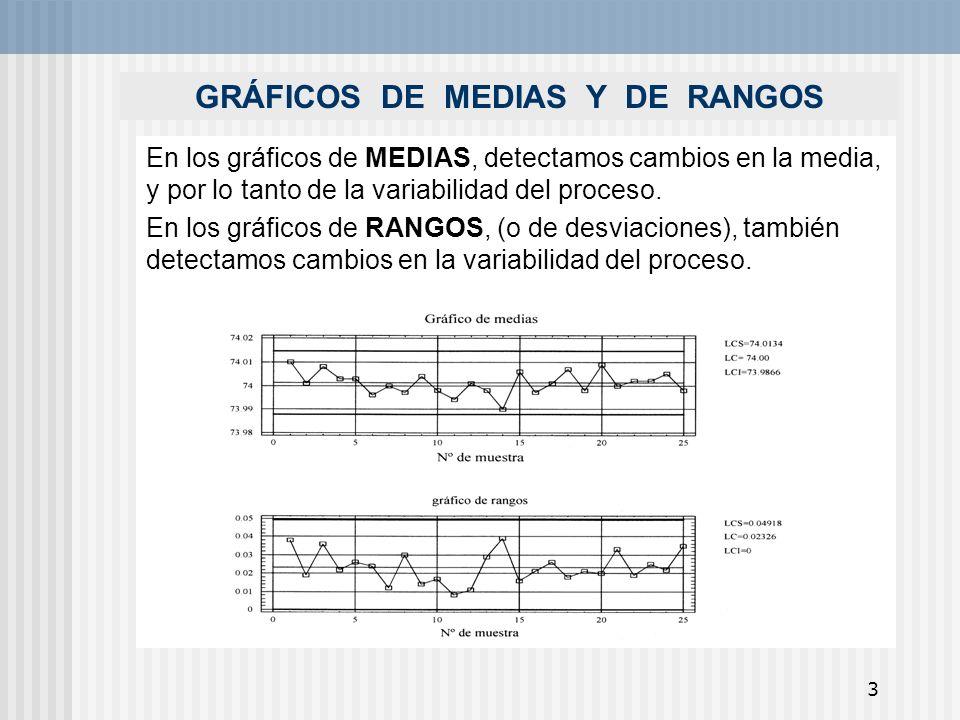 GRÁFICOS DE MEDIAS Y DE RANGOS
