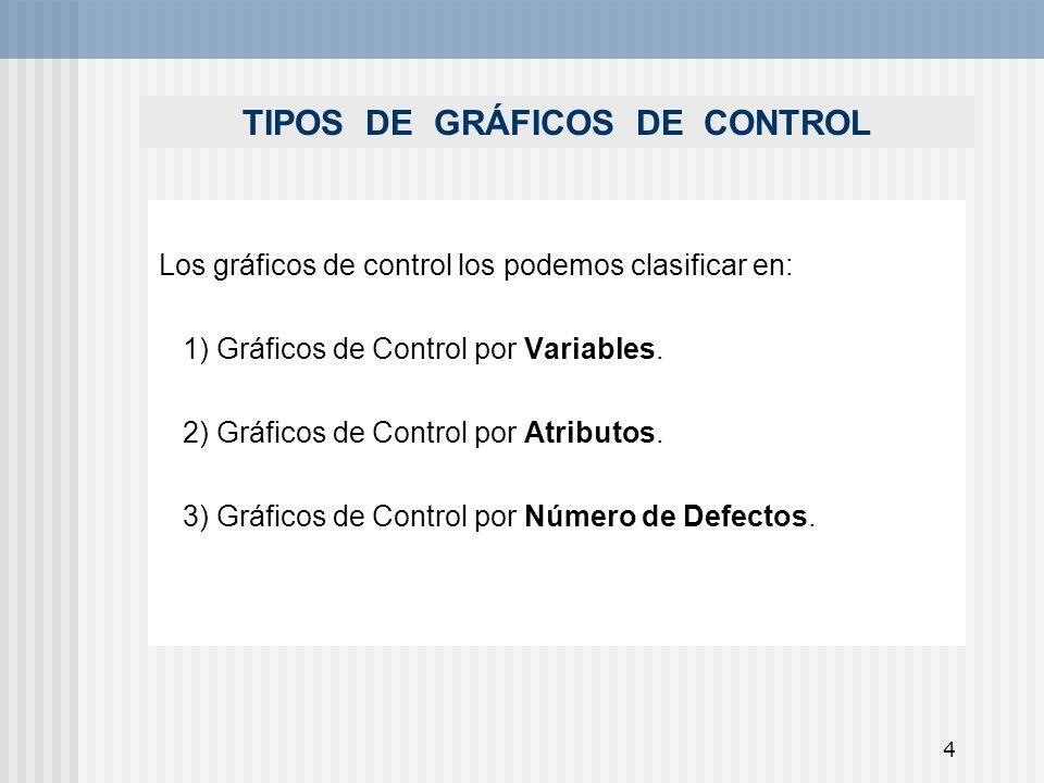 TIPOS DE GRÁFICOS DE CONTROL