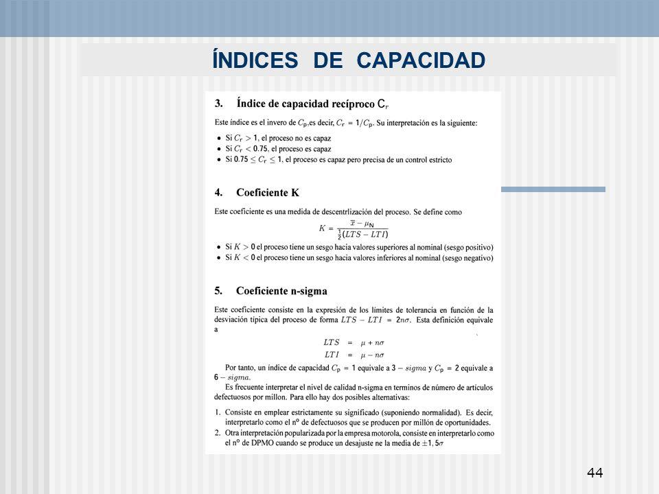 ÍNDICES DE CAPACIDAD