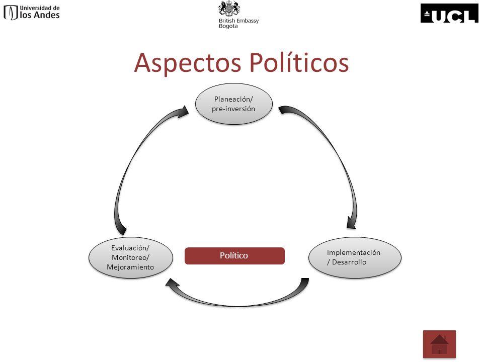 Aspectos Políticos Político Planeación/ pre-inversión