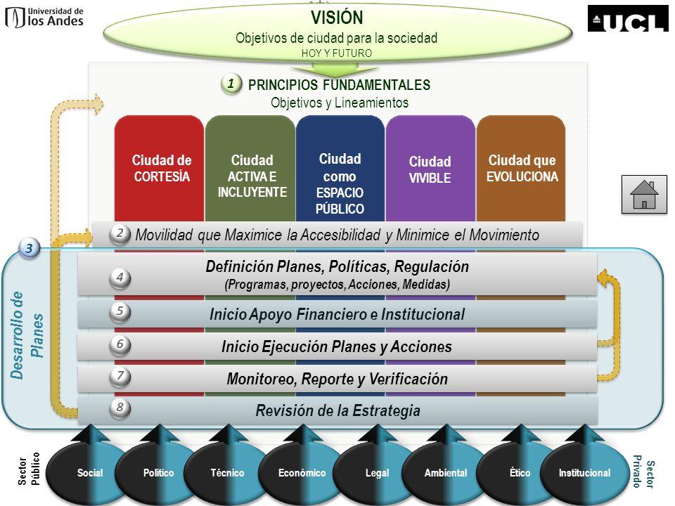 VISIÓN Objetivos de ciudad para la sociedad. HOY Y FUTURO. PRINCIPIOS FUNDAMENTALES. Objetivos y Lineamientos.