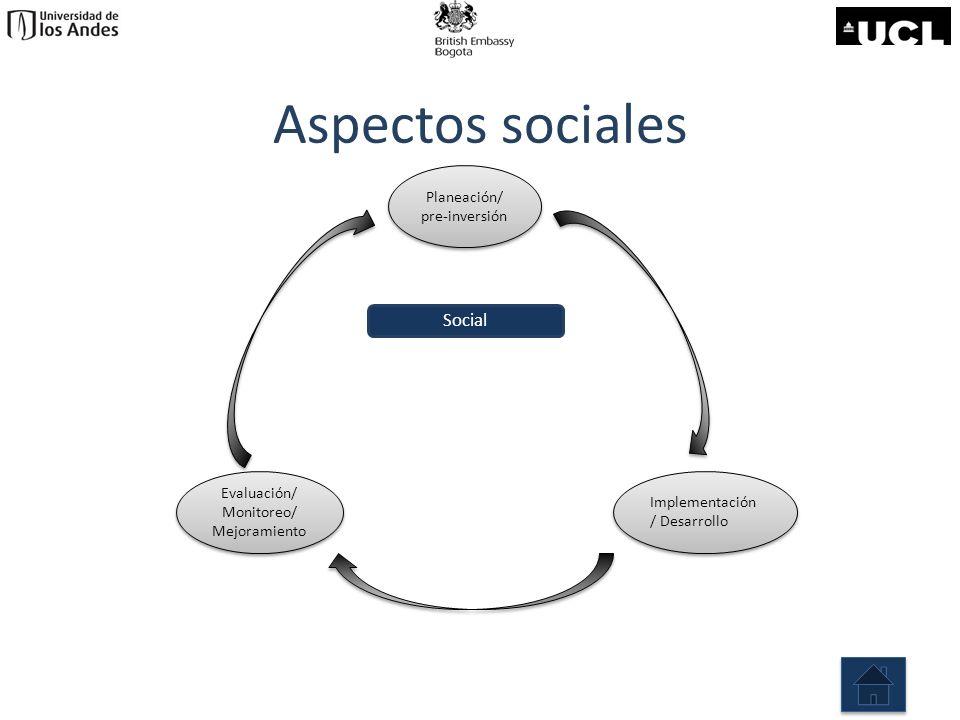 Aspectos sociales Social Planeación/ pre-inversión
