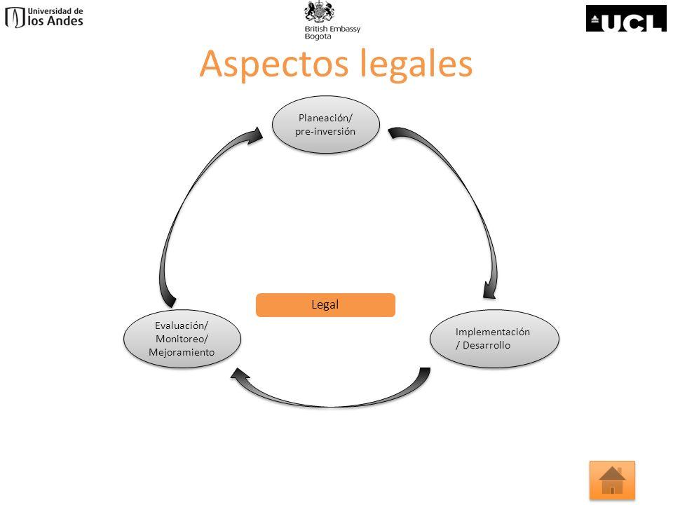 Aspectos legales Legal Planeación/ pre-inversión