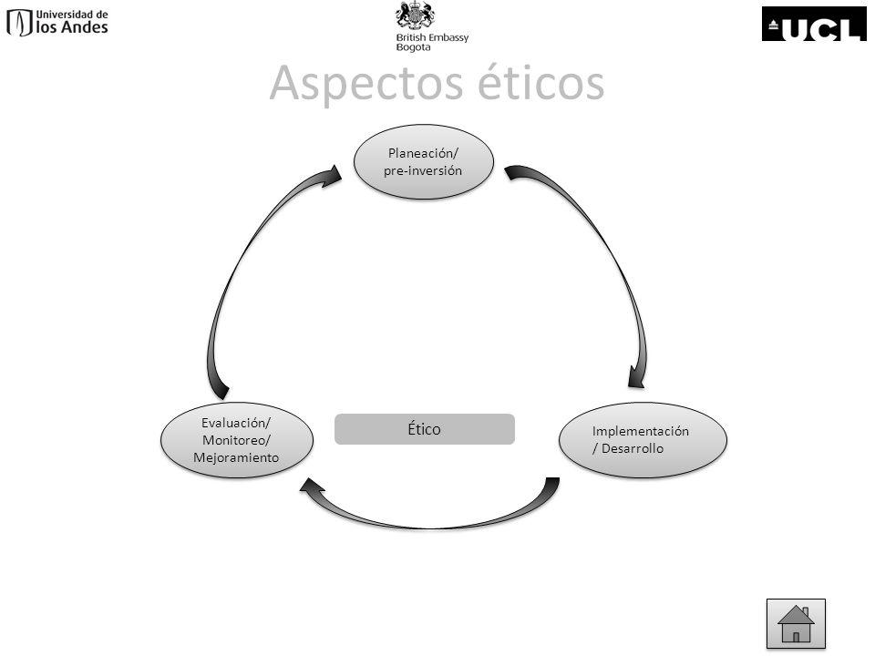 Aspectos éticos Ético Planeación/ pre-inversión Evaluación/ Monitoreo/