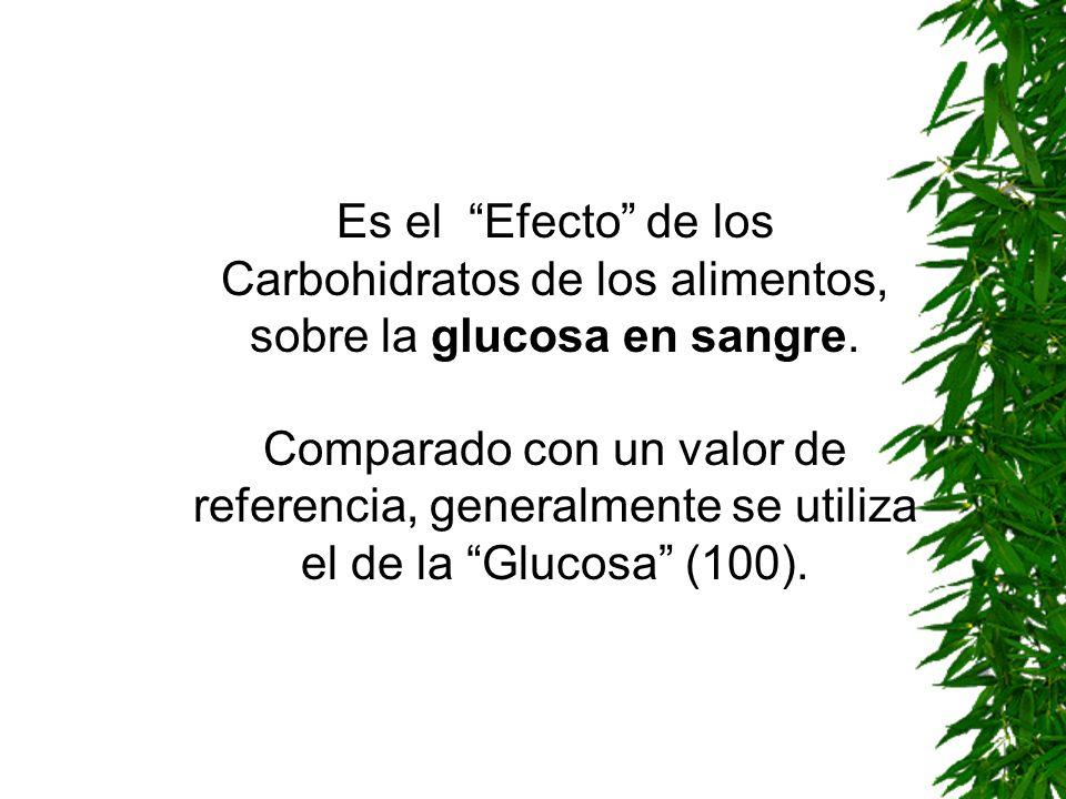Es el Efecto de los Carbohidratos de los alimentos, sobre la glucosa en sangre.