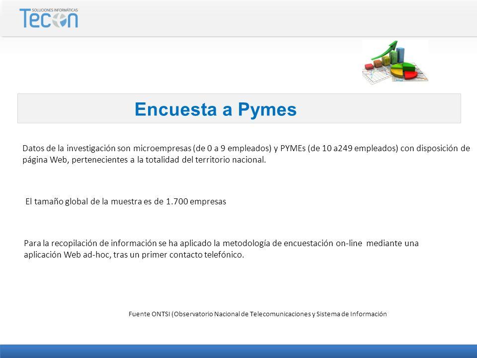 Encuesta a Pymes