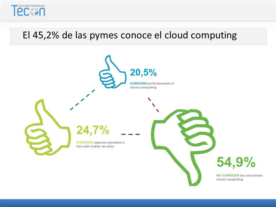 El 45,2% de las pymes conoce el cloud computing