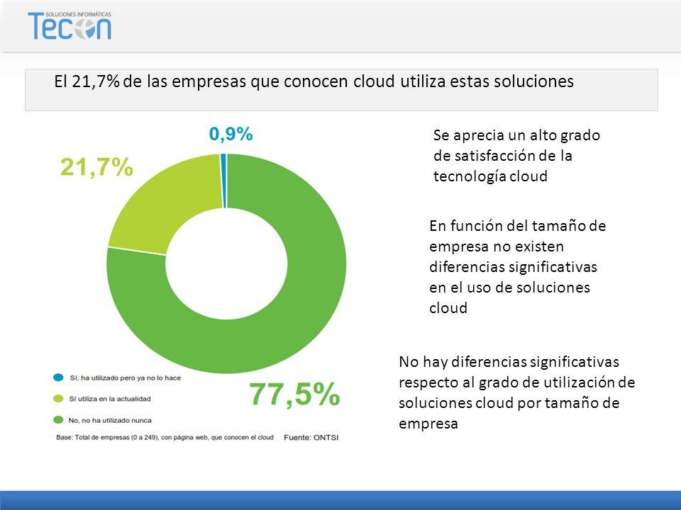 El 21,7% de las empresas que conocen cloud utiliza estas soluciones