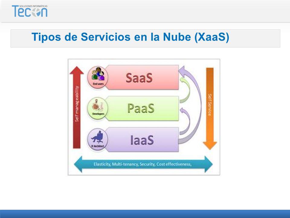 Tipos de Servicios en la Nube (XaaS)