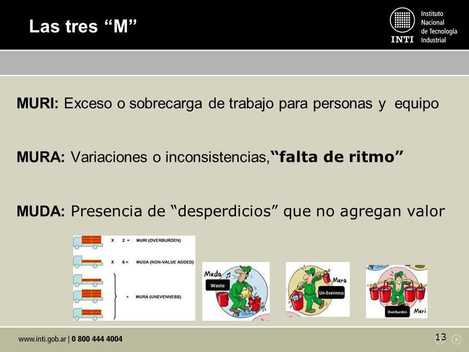 Las tres M MURI: Exceso o sobrecarga de trabajo para personas y equipo. MURA: Variaciones o inconsistencias, falta de ritmo