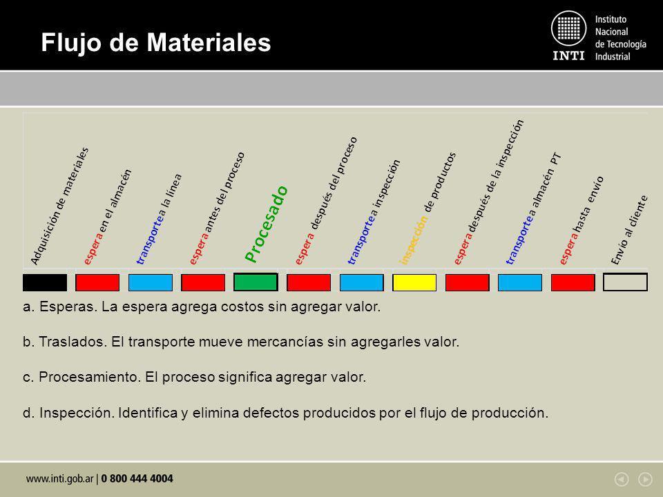 Flujo de Materiales a. Esperas. La espera agrega costos sin agregar valor. b. Traslados. El transporte mueve mercancías sin agregarles valor.