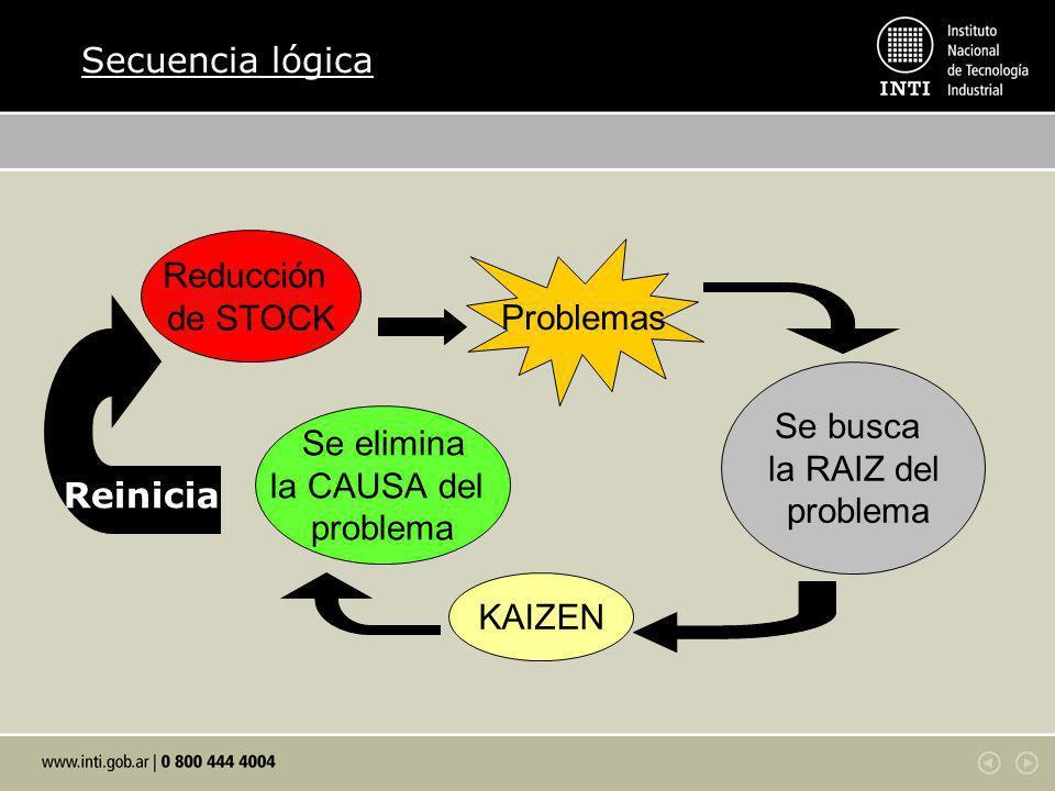 Secuencia lógica Reducción. de STOCK. Problemas. Reinicia. Se busca. la RAIZ del. problema. Se elimina.