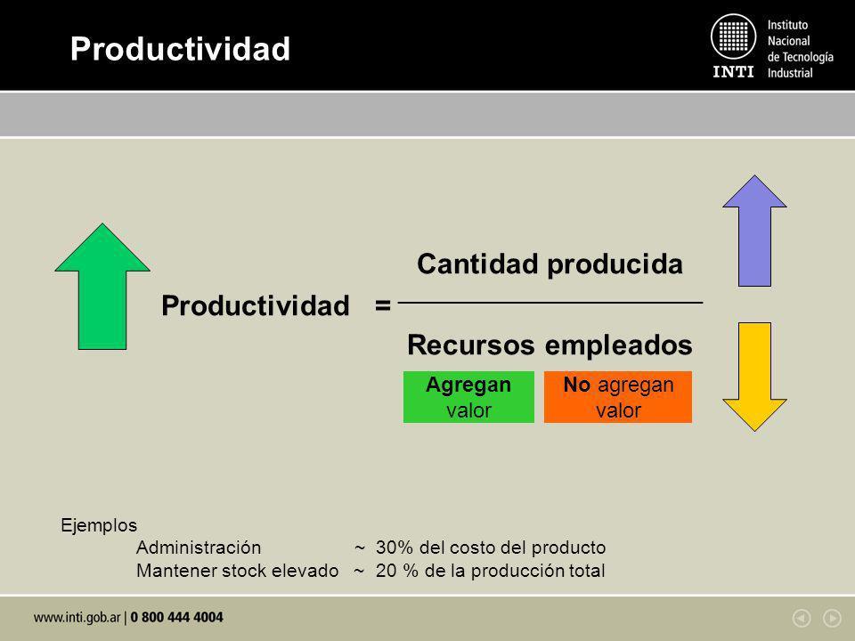 Productividad Productividad = Cantidad producida Recursos empleados
