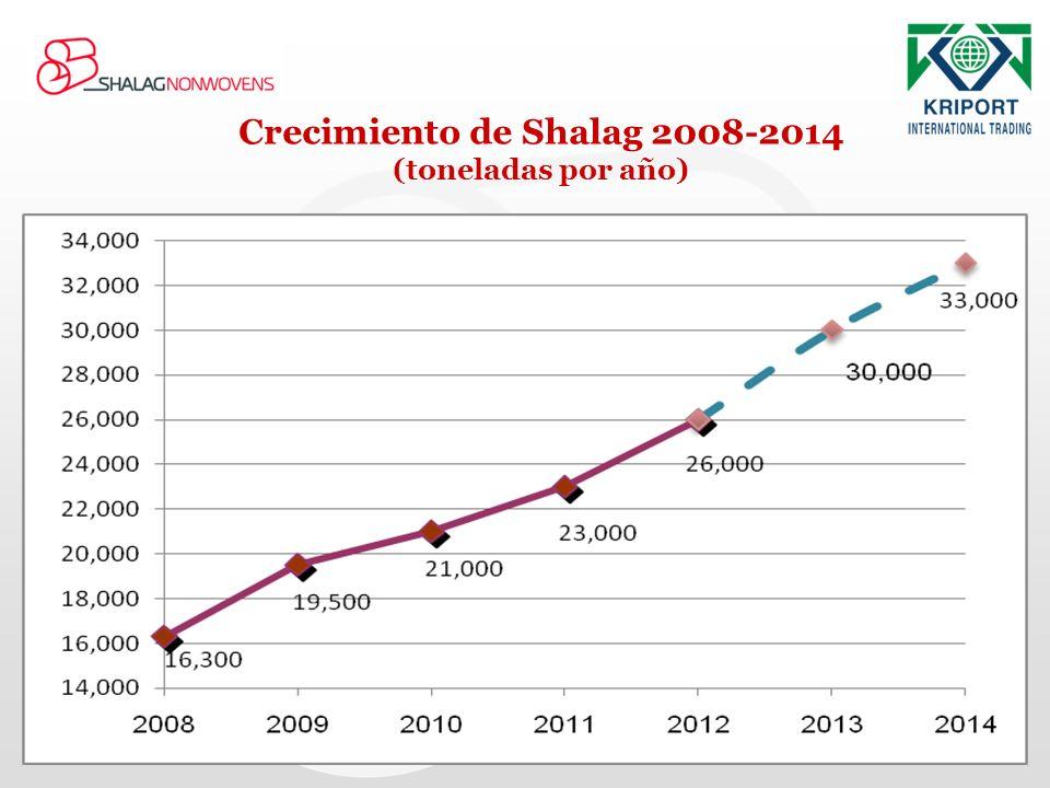 Crecimiento de Shalag 2008-2014 (toneladas por año)
