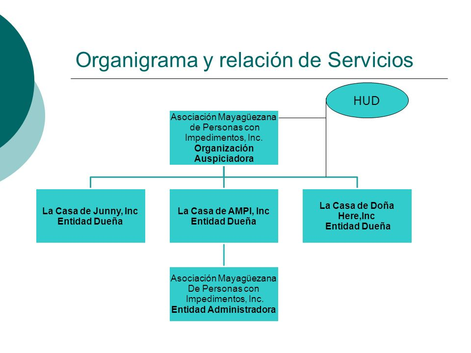 Organigrama y relación de Servicios