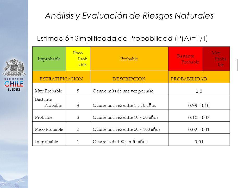 Análisis y Evaluación de Riesgos Naturales