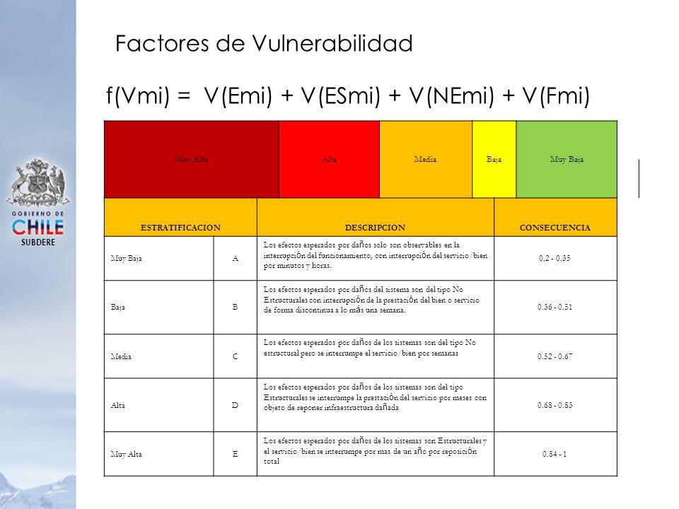 f(Vmi) = V(Emi) + V(ESmi) + V(NEmi) + V(Fmi)