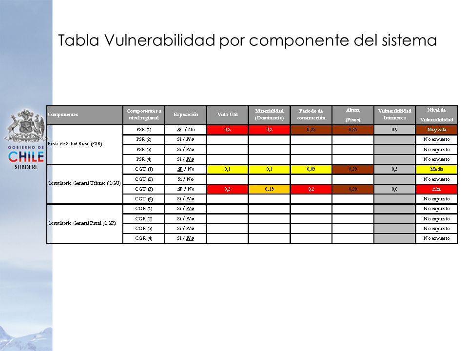 Tabla Vulnerabilidad por componente del sistema