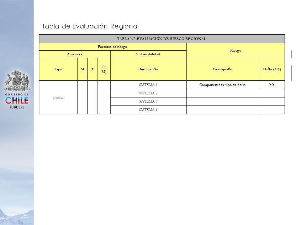 TABLA Nº EVALUACIÓN DE RIESGO REGIONAL Componentes y tipo de daño