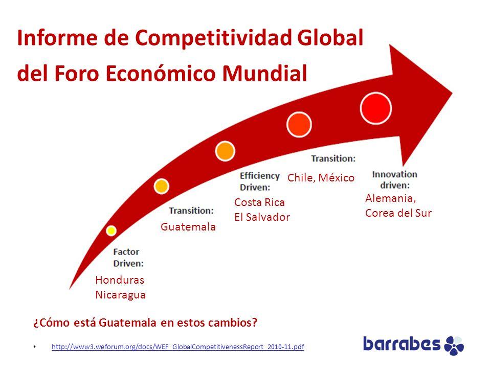 Informe de Competitividad Global del Foro Económico Mundial