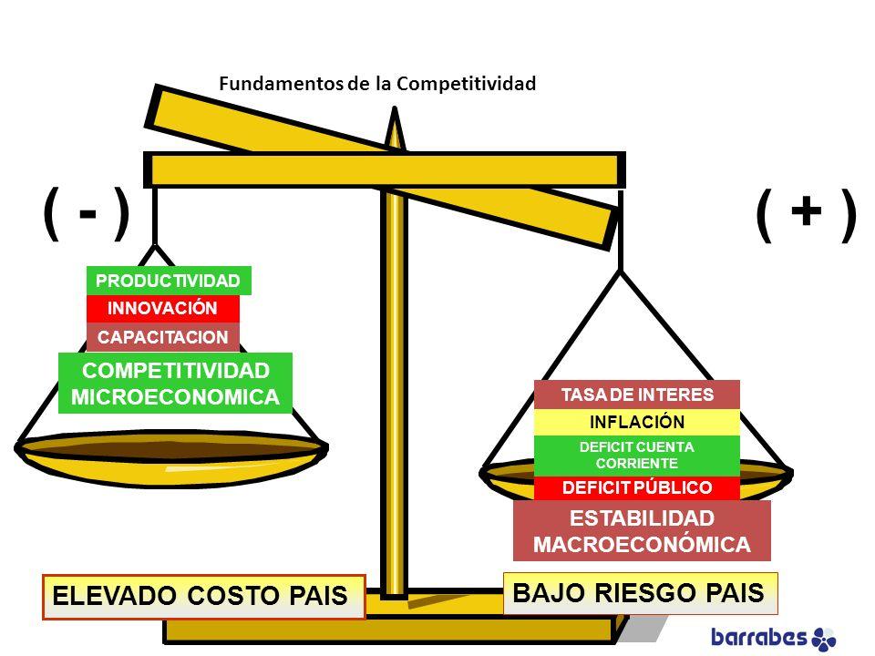 ( - ) ( + ) BAJO RIESGO PAIS ELEVADO COSTO PAIS