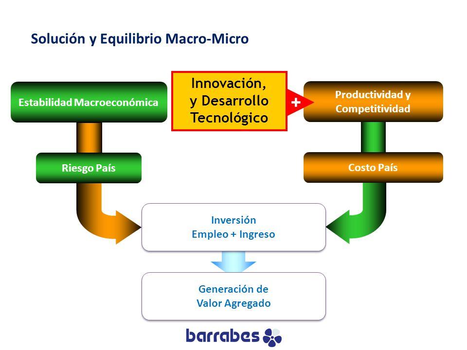 Estabilidad Macroeconómica Productividad y Competitividad