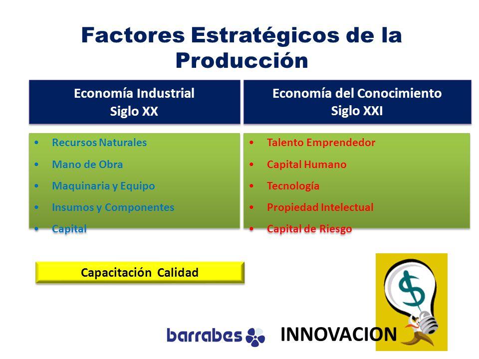 Factores Estratégicos de la Producción Economía Industrial Siglo XX