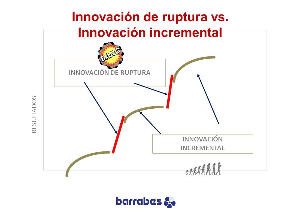 Innovación de ruptura vs. Innovación incremental