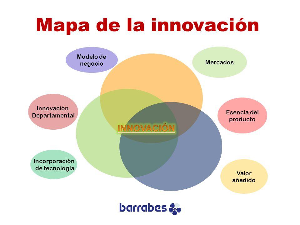 Mapa de la innovación INNOVACIÓN Modelo de negocio Mercados Innovación