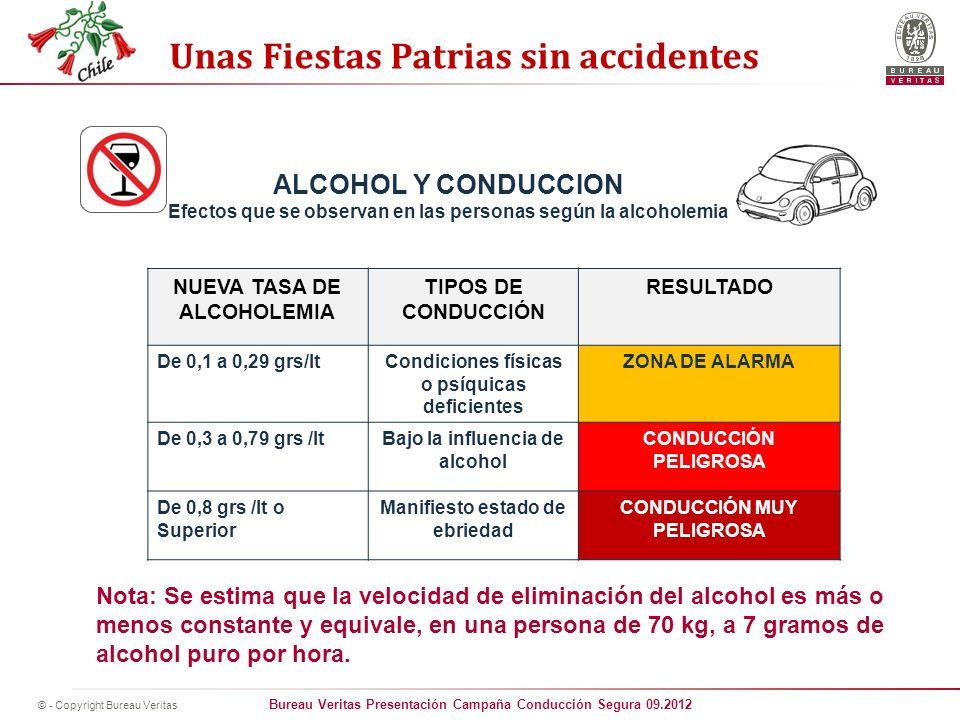 ALCOHOL Y CONDUCCION Efectos que se observan en las personas según la alcoholemia. NUEVA TASA DE ALCOHOLEMIA.