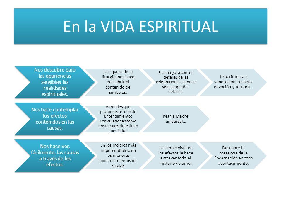 En la VIDA ESPIRITUAL Nos descubre bajo las apariencias sensibles las realidades espirituales.