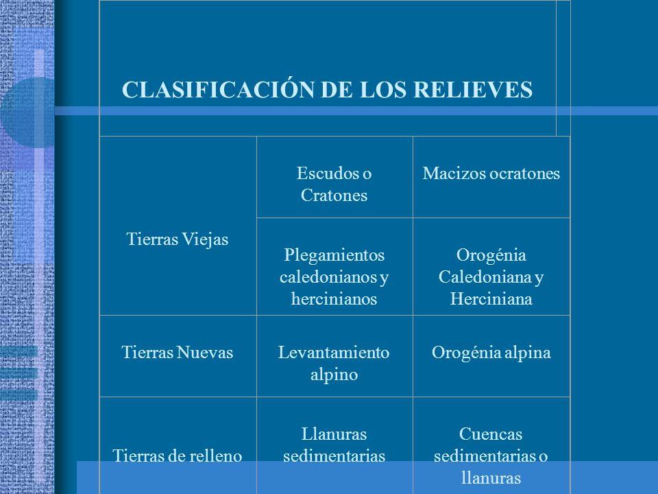 CLASIFICACIÓN DE LOS RELIEVES