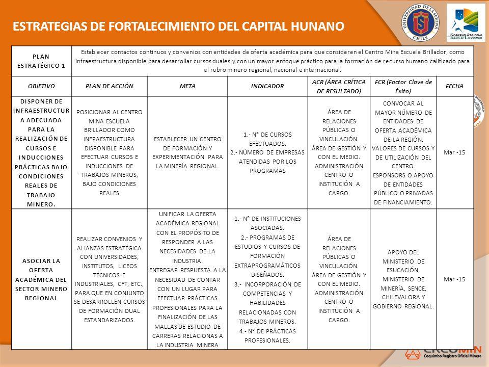 ESTRATEGIAS DE FORTALECIMIENTO DEL CAPITAL HUNANO