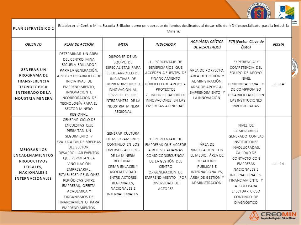 ACR (ÁREA CRÍTICA DE RESULTADO) FCR (Factor Clave de Éxito)