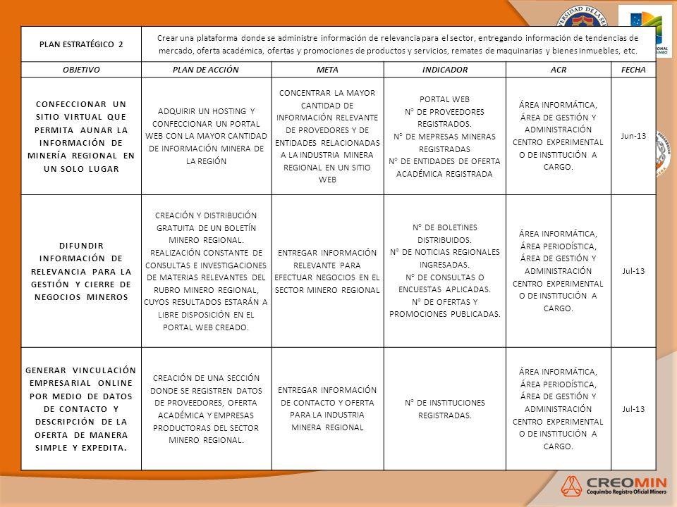 N° DE INSTITUCIONES REGISTRADAS.