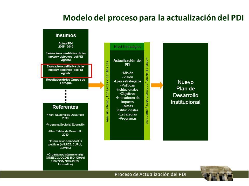 Modelo del proceso para la actualización del PDI