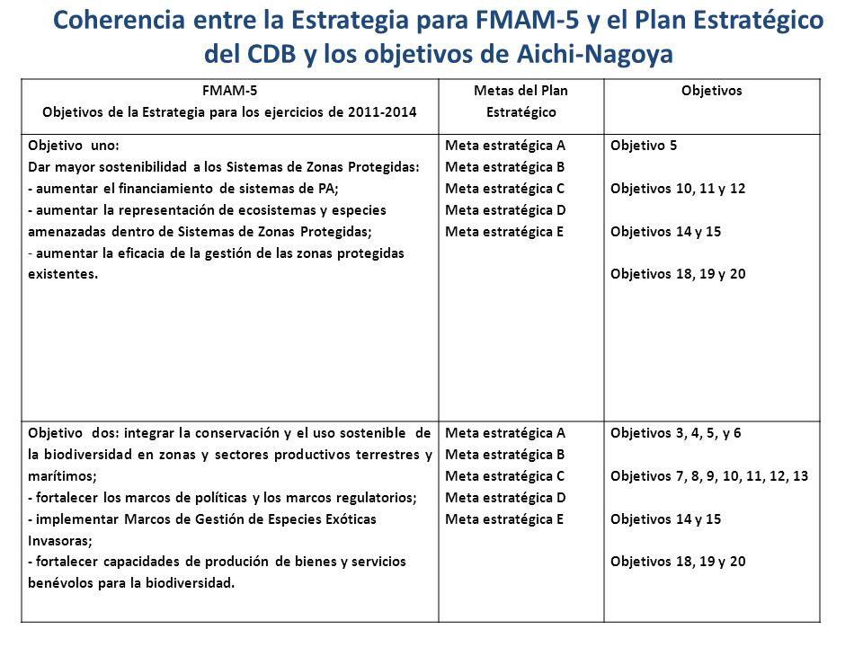 Coherencia entre la Estrategia para FMAM-5 y el Plan Estratégico del CDB y los objetivos de Aichi-Nagoya