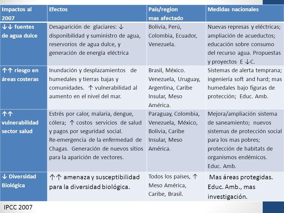 ↑↑ amenaza y susceptibilidad para la diversidad biológica.
