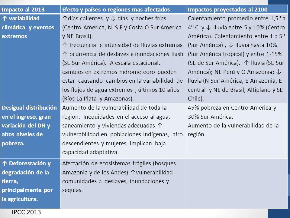 IPCC 2013 Impacto al 2013 Efecto y países o regiones mas afectados