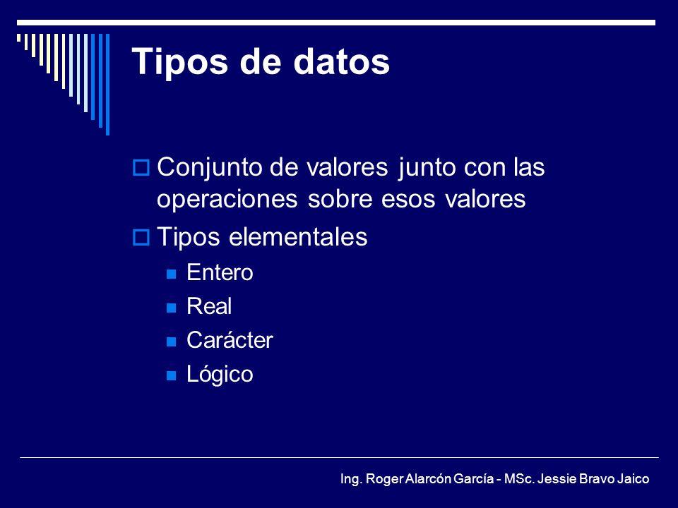 Tipos de datos Conjunto de valores junto con las operaciones sobre esos valores. Tipos elementales.
