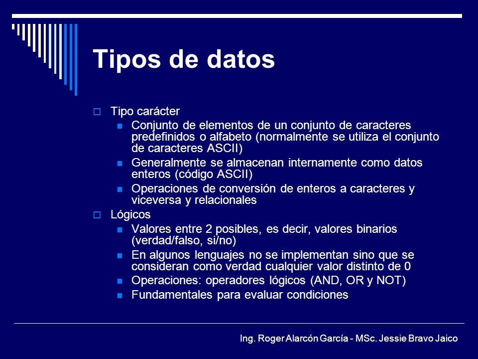 Tipos de datos Tipo carácter