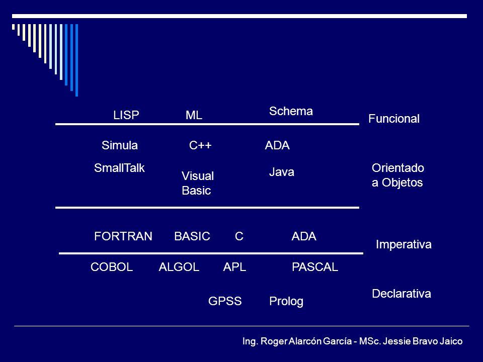 Schema LISP. ML. Funcional. Simula. C++ ADA. SmallTalk. Orientado. a Objetos. Java. Visual.